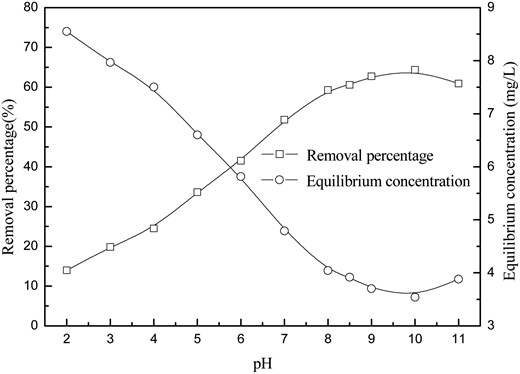 Effect of pH on phosphate removal (initial concentration 9.94 mg/L, adsorbent dosage 0.05 g/100 ml, 2 h, 25 °C).
