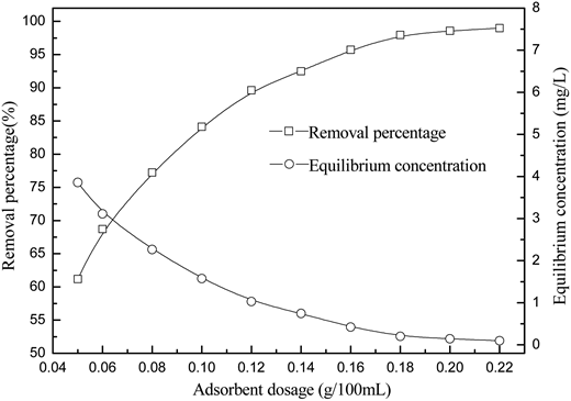 Effect of adsorbent dosage on phosphate removal (initial concentration 9.94 mg/L, 2 h, pH 8.5, 25 °C).