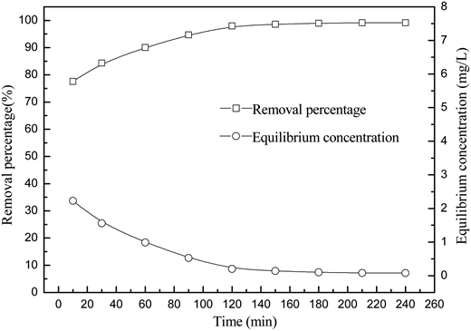 Effect of contact time on the phosphate removal (initial concentration 9.94 mg/L, adsorbent dosage 0.18 g/100 ml, pH 8.5, 25 °C).