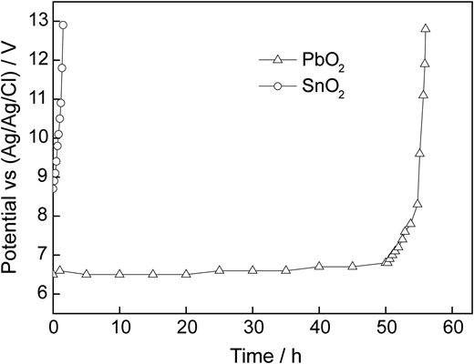 Electrode stability tests: electrode potential (vs. Ag/AgCl) vs. time for the electrolysis (1 A cm–2, 60 °C) in 2 mol L–1 H2SO4 using PbO2 and SnO2 electrodes as anodes.