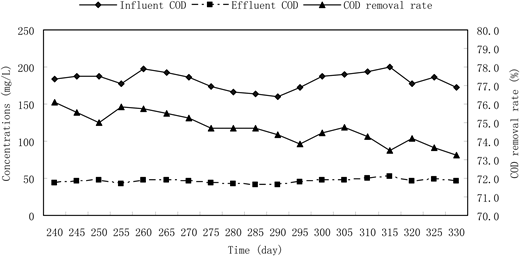 Profiles of influent and effluent COD and removal rate of over time.