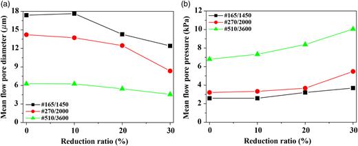 (a) Mean flow pore diameter and (b) mean flow pore pressure of metal mesh membrane using the rolling process.