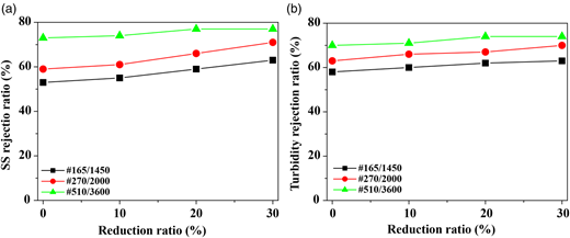 (a) SS and (b) turbidity rejection ratio of metal mesh membranes (conditions: operation time 10 min, suction pressure 34 kPa, initial pH 6.6, SS 90 mg/L, turbidity 70 NTU).