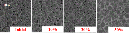 SEM images of metal powder body on the reduction ratio using the rolling process.