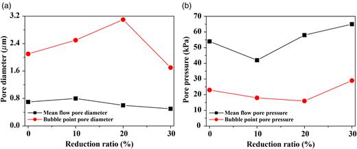 (a) Pore diameter and (b) pore pressure of metal powder membrane using the rolling process.