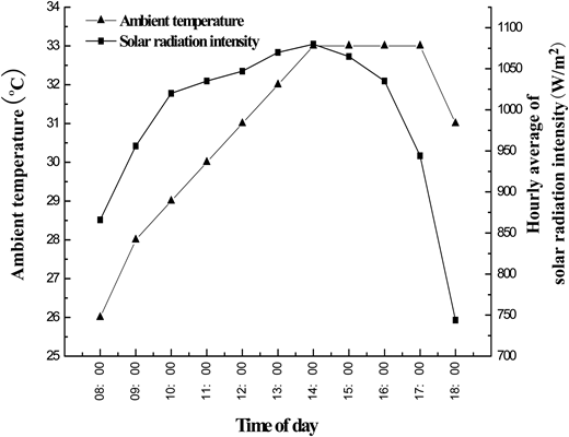 Ambient temperature and hourly average of solar radiation intensity with time.