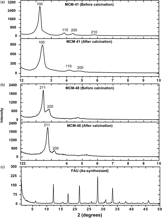 XRD patterns of (a) MCM-41 (before and after calcination), (b) MCM-48 (before and after calcination), and (c) FAU zeolite (as-synthesized) powder samples.