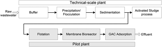 Process scheme of the technical-scale pre-treatment and of the pilot plant.