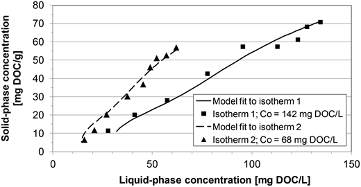 Adsorption isotherms of MBR effluent and fit of the IAST model.
