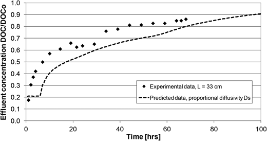 Experimental and predicted RSSCT breakthrough curves of MBR effluent; influent concentration 142 mg DOC/L.