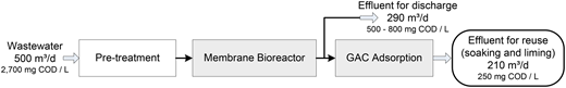 Process scheme of a technical-scale treatment plant for partial reuse.