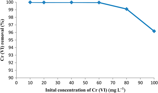 The effect of the initial concentration of chromium on the removal efficiency of Cr(VI). pH = 2; adsorbent dose: 2 g L−1; contact time: 60 min; temperature: 25 °C; stirring speed: 300 rpm.