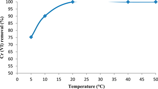 The effect of temperature on the Cr(VI) removal. pH = 2; adsorbent dose: 2 g L−1; the initial concentration of chromium: 20 g L−1; contact time: 60 min; stirring speed: 300 rpm.