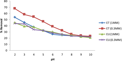 Effect of pH on Cr(VI) removal (initial Cr conc.: 20 ppm; contact time: 1 h; dose: 0.5 g 100 ml−1).