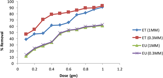 Effect of dose on Cr(VI) removal (initial Cr conc.: 20 ppm; contact time: 1 h; pH: 2).