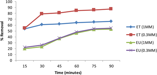 Effect of time on Cr(VI) removal (initial Cr conc.: 20 ppm, dose: 0.4 g 100 ml−1 for ET and 0.6 g 100 ml−1 for EU, pH: 2).