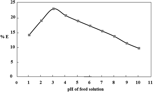 Effect of feed pH on Mg2+ transport, experiment conditions: [Mg+2] = 0.059 M; membrane = 0.001 M of 18-Crown-6 in chloroform; [Cl−] = 0.01 M; temperature = 25 °C; stripping reagent = 0.1 M of SCN−; pH of the receiving solution = 3; extraction time = 2 hr.