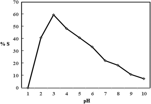 Effect of receiving pH on Mg2+ stripping, experiment conditions: [Mg+2] = 0.059 M; membrane = 0.001 M of 18-Crown-6 in chloroform; [Cl−] = 0.01 M; feed pH = 3.3; stripping reagent = 0.1 M of SCN−; temperature = 25 °C; extraction time = 2 hr.