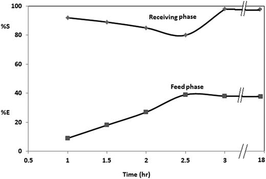 Effect of time on BLM transport of Mg2+, experiment conditions: [Mg+2] = 0.059 M; membrane = 0.001 M of 18-Crown-6 in chloroform; [Cl−] = 0.01 M; feed pH = 3.3; stripping reagent = 0.1 M of SCN−; pH of the receiving solution = 3; temperature = 25 °C.