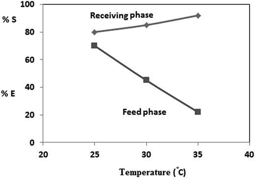 Effect of temperature on BLM transport of Mg2+, experiment conditions: [Mg+2] = 0.059 M; membrane = 0.001 M of 18-Crown-6 in chloroform; [Cl−] = 0.01 M; feed pH = 3.3; stripping reagent = 0.1 M of SCN−; pH of the receiving solution = 3; extraction time = 2.5 hr.