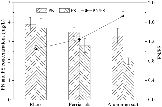 Changes of PN, PS and PN/PS (a) in blank test, (b) with ferric salt addition, and (c) with aluminum salt addition.