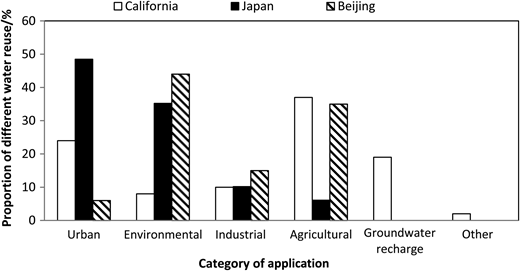 Comparison of water reuse in California, Japan, and Beijing.