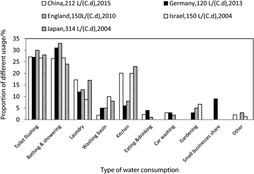Domestic water consumption in China and other countries. Available from: MRW (2015) (China); BDEW (2014) (Germany); Waterwise (2012) (UK); Friedler (2004) (Israel); MLIT (2011) (Japan).