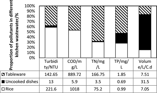 Pollutant composition of kitchen wastewater in China. Available from: Ge & Ge (2010).