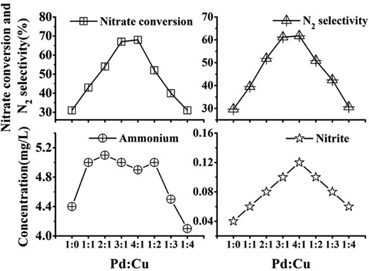 Effect of the Pd:Cu mass ratio on catalytic performance (Pd, 5%). (0.4 g catalyst, 2 h of reaction time and pH 4.3).