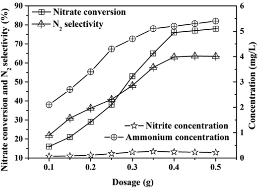 Effect of catalyst dosage on catalytic performance. (3:1 Pd:Cu mass ratio, 2 h reaction time and pH 4.3).