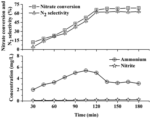 Effect of time on catalytic performance (0.4 g catalyst, 3:1 Pd:Cu mass ratio, 2 h reaction time and pH 4.3).