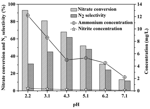 Effect of pH on catalytic performance (0.4 g catalyst, 3:1 Pd:Cu mass ratio and 2 h reaction time).