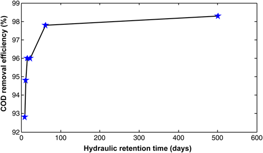 COD removal efficiency of UMAS under steady-state conditions with various HRTs.