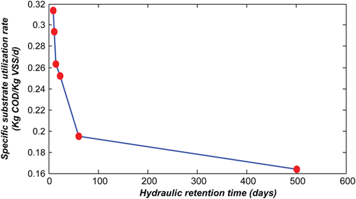 Specific substrate utilization rate for COD under steady state conditions with various HRTs.