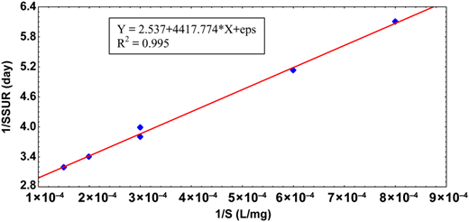 Determination of the maximum specific substrate utilization and the saturation constant, K.