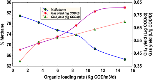 Gas production and methane content.