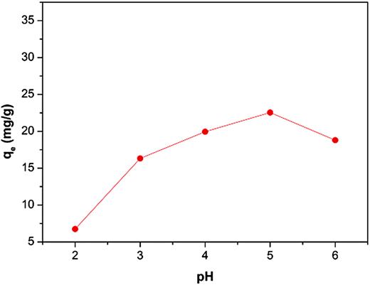 Effect of pH on adsorption Cd(II) onto ZXCG.
