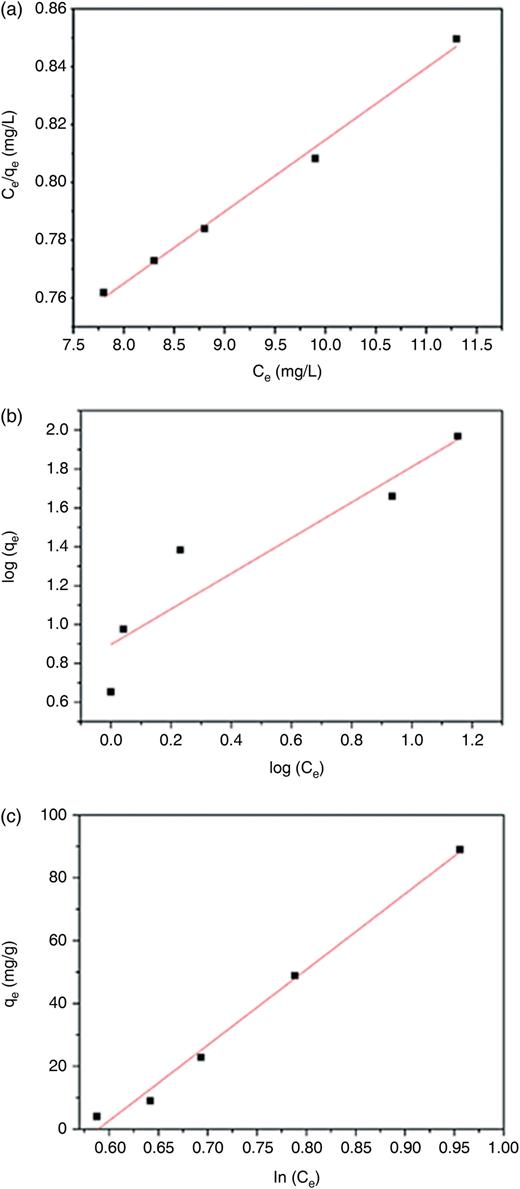 Linear adsorption isotherm model (a) Langmuir; (b) Freundlich; (c) Tempkin.
