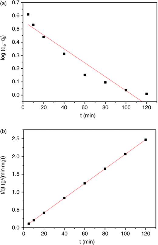 Pseudo-first-order (a) and Pseudo-second-order kinetic (b) model plots for the Cd(II) adsorption onto ZXCG.