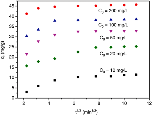 Intra particle diffusion model for Cd(II) adsorption.