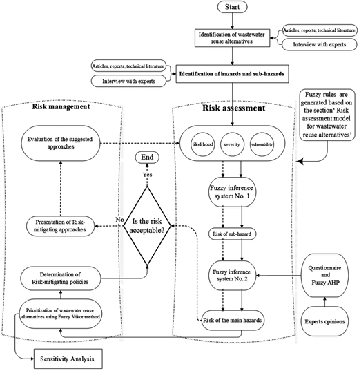 The suggested algorithm for risk-based management of wastewater reuse alternatives.