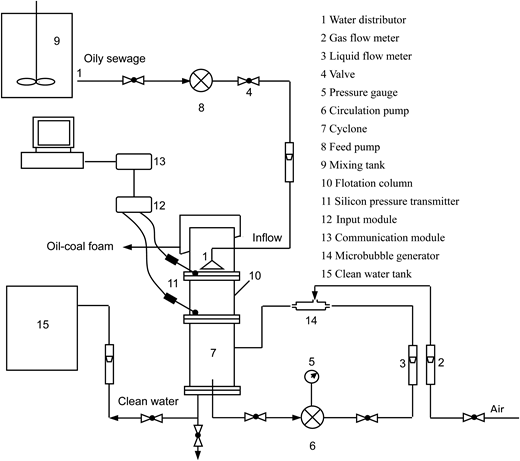 The diagram of experimental equipment connections.
