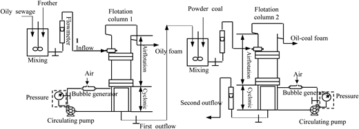 The combined process of coalescence-airflotation-carrier preferential adsorption.