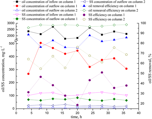 Results of coalescence-airflotation-carrier preferential adsorption process experiment.