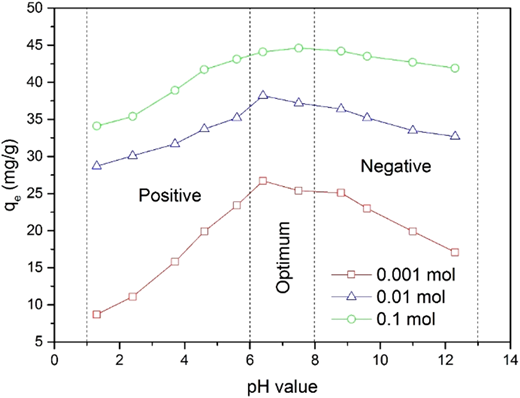 K+ ion adsorption amount with different pH values of the solution.