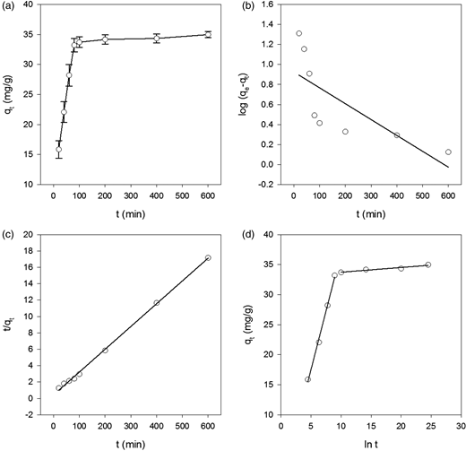 Effect of different times on the K+ ion adsorption amounts onto MC in (a) seawater, (b) linear fit of pseudo-first-order, (c) pseudo-second-order and (d) Weber–Morris models.
