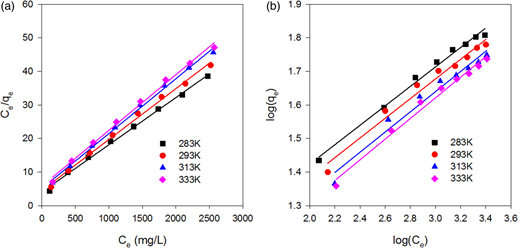 Linear fit of (a) the Langmuir model and (b) the Freundlich model.