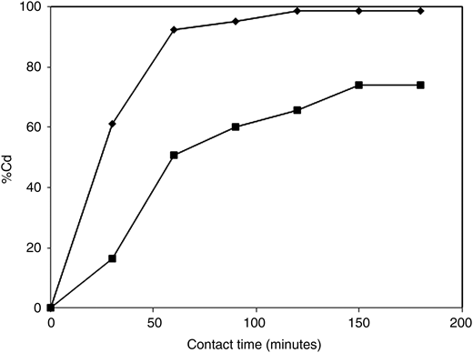 Effect of contact time on the percentage removal (C0 = 10 mg/L (♦) and C0 = 100 mg/L (▪)).