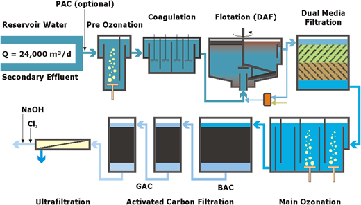 Simplified process flow diagram. PAC: powdered activated carbon.
