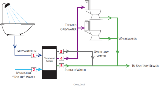 Residential greywater reuse process with five key volumes to the water balance analysis labelled.